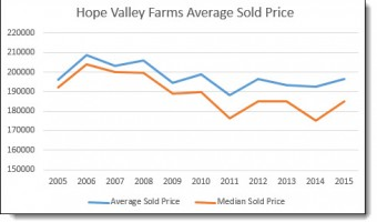 Pricing Trends – Hope Valley Farms in Durham