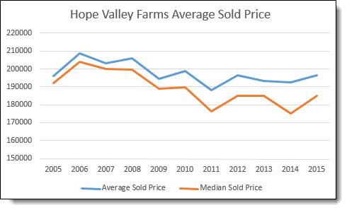 HPV Average Sold Price