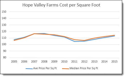 HPV Cost Per Square Foot2