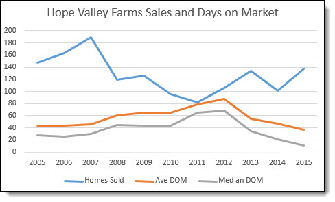 HVF Sales and DOM3