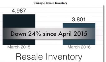 Real Estate – Why is Inventory So Low?
